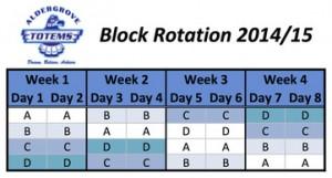 Block Rotation